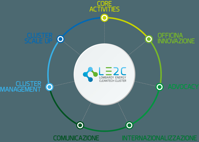strategiaLE2C