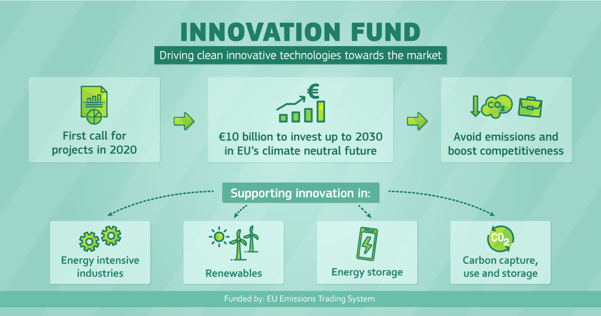 infographic_Innovation fund.jpg